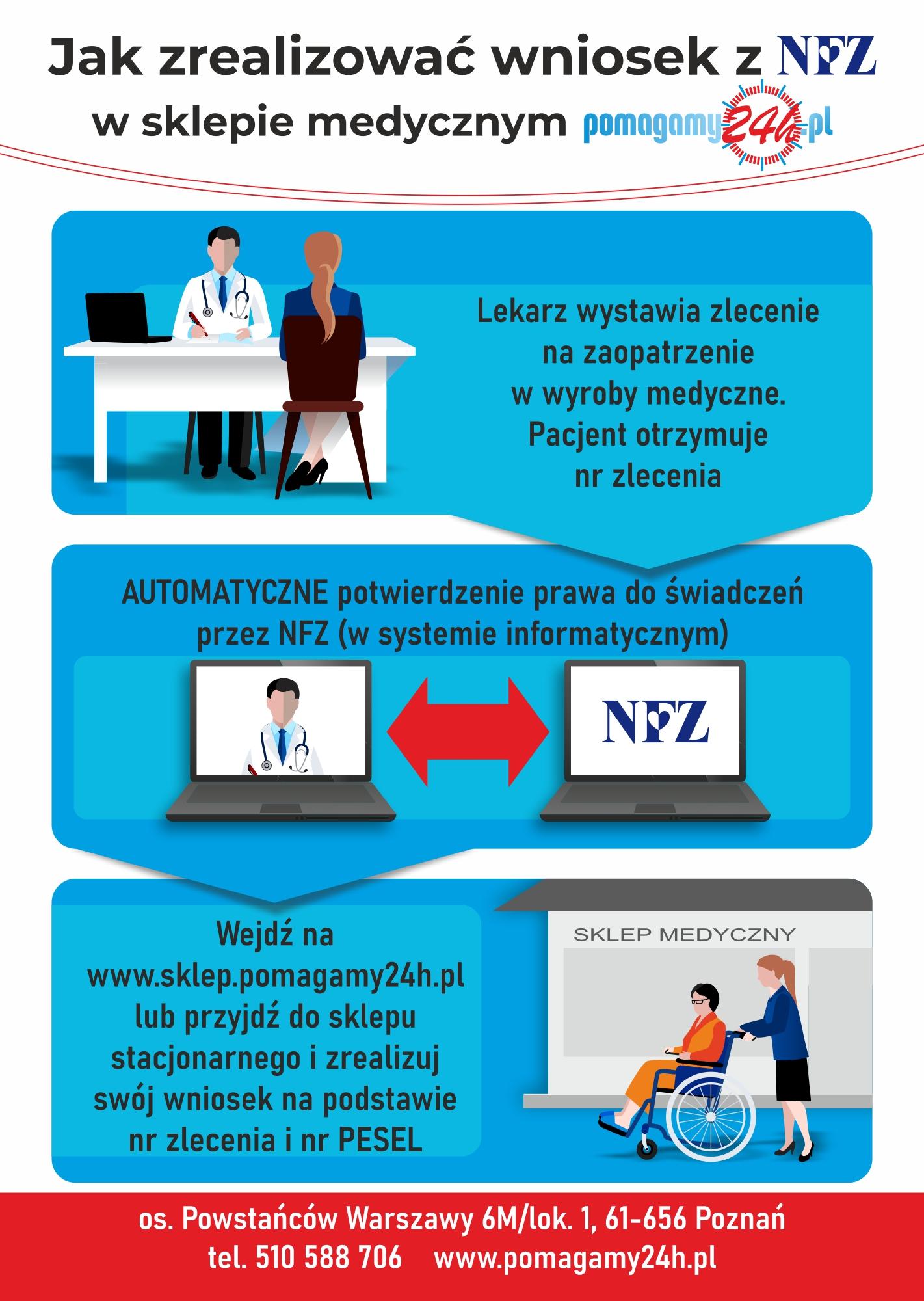 infografika nfz